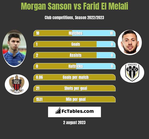 Morgan Sanson vs Farid El Melali infographic