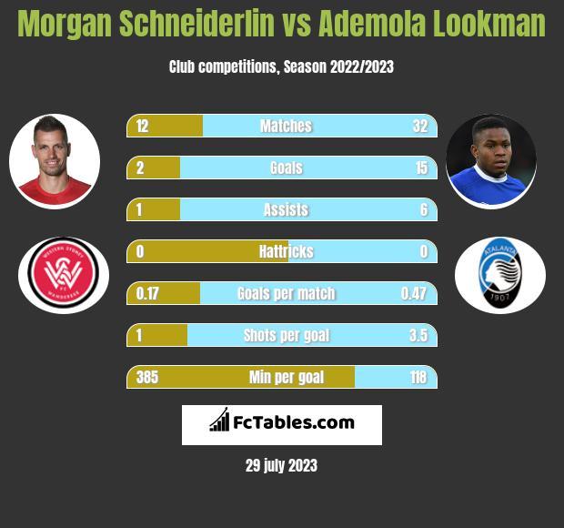 Morgan Schneiderlin vs Ademola Lookman infographic