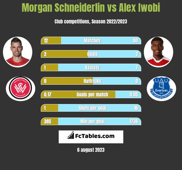 Morgan Schneiderlin vs Alex Iwobi infographic