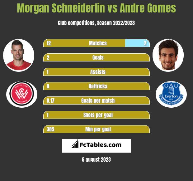 Morgan Schneiderlin vs Andre Gomes infographic