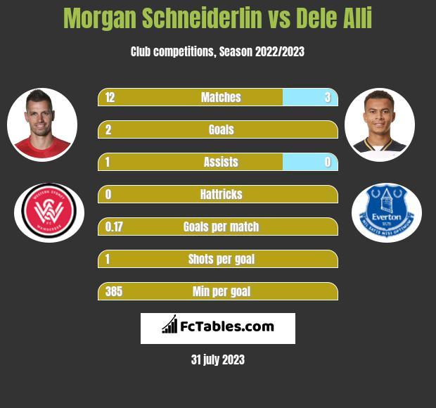 Morgan Schneiderlin vs Dele Alli infographic