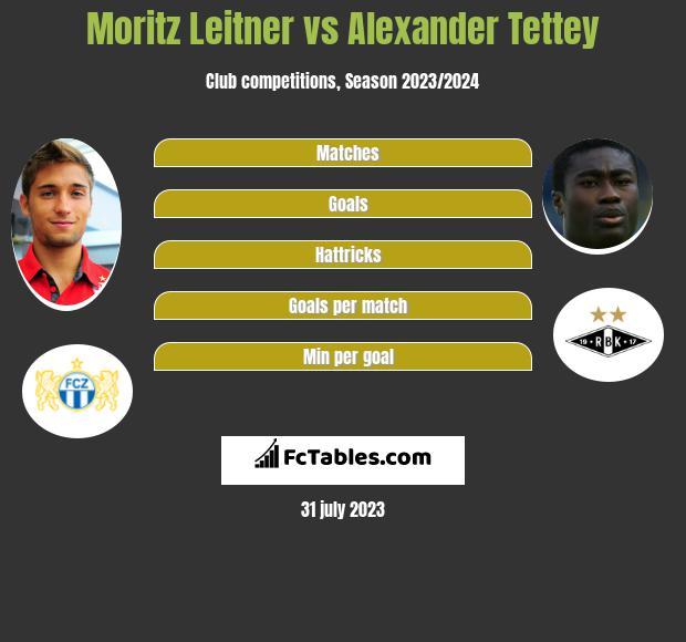 Moritz Leitner vs Alexander Tettey infographic