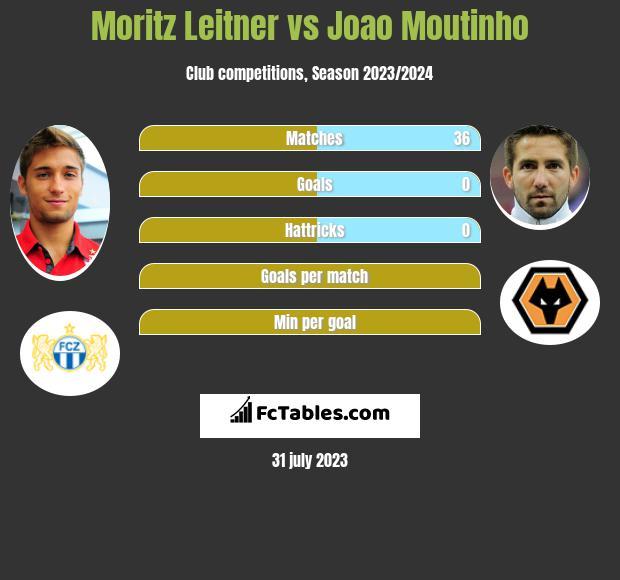 Moritz Leitner vs Joao Moutinho infographic