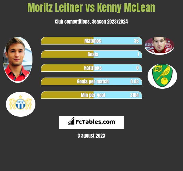 Moritz Leitner vs Kenny McLean infographic