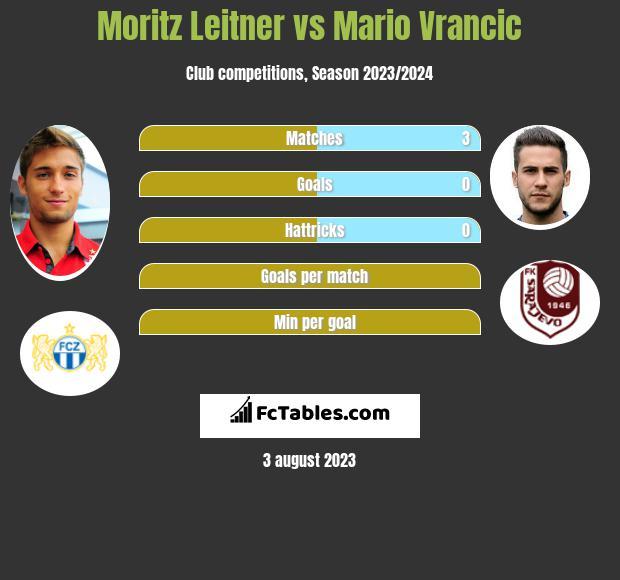 Moritz Leitner vs Mario Vrancic infographic