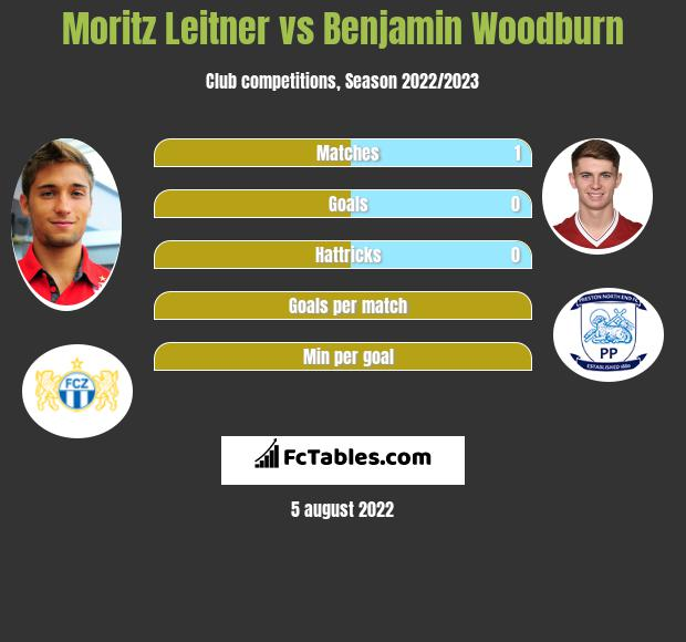 Moritz Leitner infographic statistics for Sheffield United