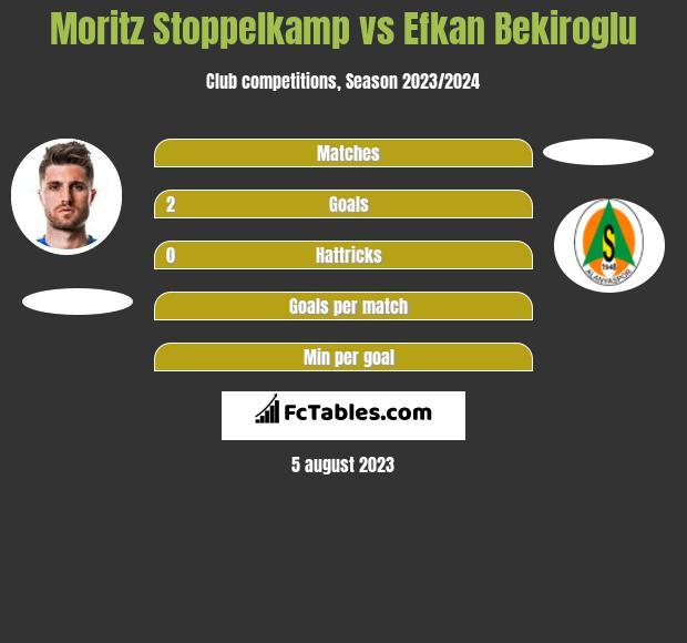 Moritz Stoppelkamp vs Efkan Bekiroglu h2h player stats