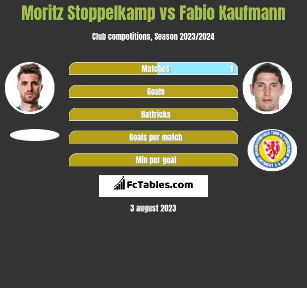 Moritz Stoppelkamp vs Fabio Kaufmann h2h player stats