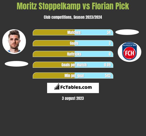 Moritz Stoppelkamp vs Florian Pick h2h player stats