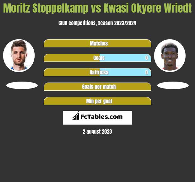 Moritz Stoppelkamp vs Kwasi Okyere Wriedt h2h player stats
