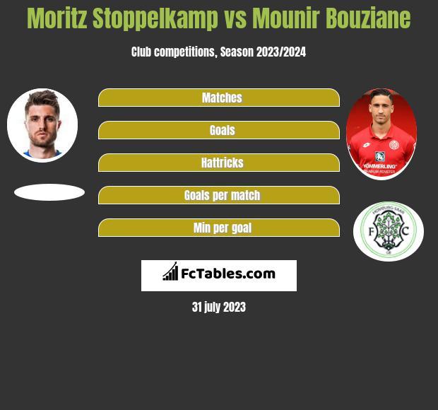 Moritz Stoppelkamp vs Mounir Bouziane h2h player stats