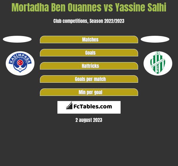 Mortadha Ben Ouannes vs Yassine Salhi h2h player stats
