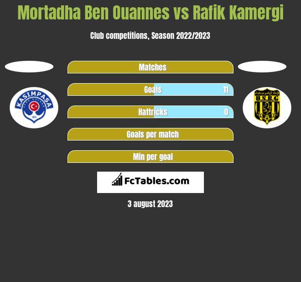 Mortadha Ben Ouannes vs Rafik Kamergi h2h player stats