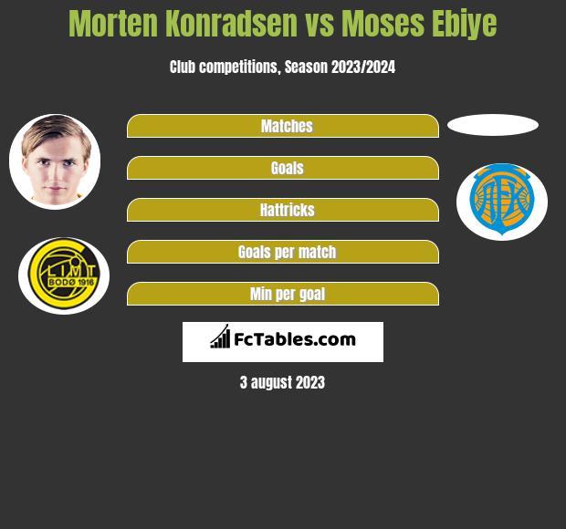 Morten Konradsen vs Moses Ebiye h2h player stats