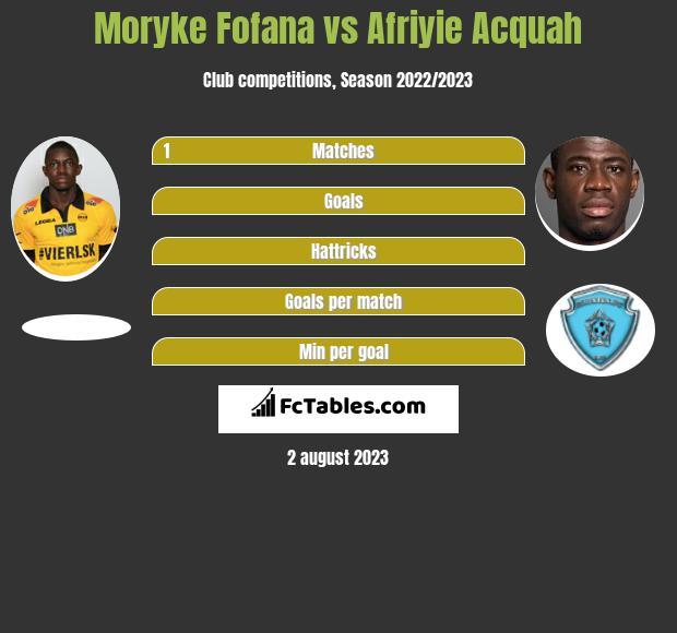 Moryke Fofana vs Afriyie Acquah infographic