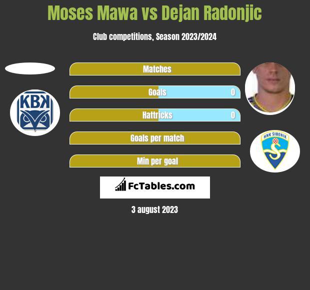 Moses Mawa vs Dejan Radonjic h2h player stats