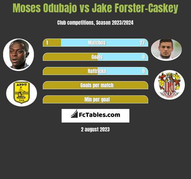 Moses Odubajo vs Jake Forster-Caskey infographic