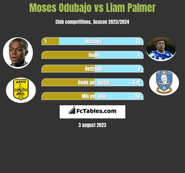 Moses Odubajo vs Liam Palmer infographic