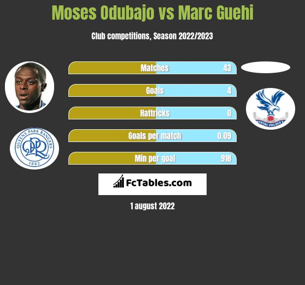 Moses Odubajo infographic statistics for Swansea City