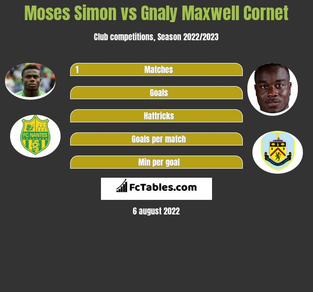 Moses Simon vs Gnaly Maxwell Cornet infographic