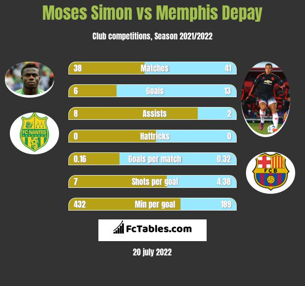 Moses Simon vs Memphis Depay infographic