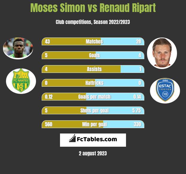 Moses Simon vs Renaud Ripart infographic