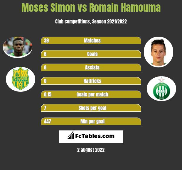 Moses Simon vs Romain Hamouma infographic