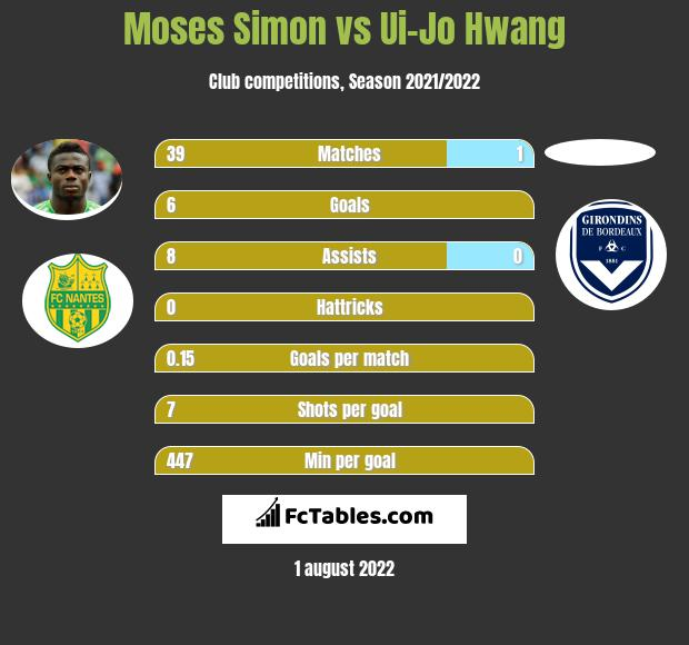 Moses Simon infographic statistics for Nantes