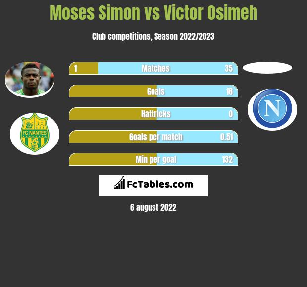 Moses Simon vs Victor Osimeh h2h player stats