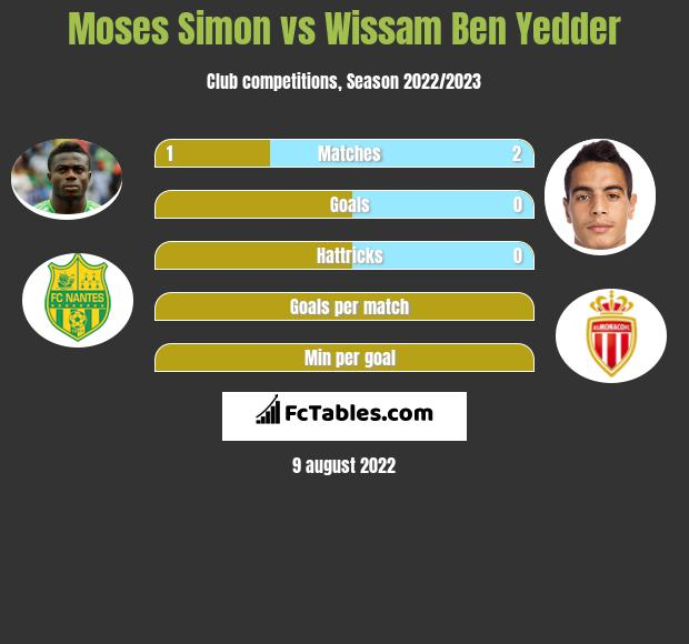 Moses Simon vs Wissam Ben Yedder h2h player stats