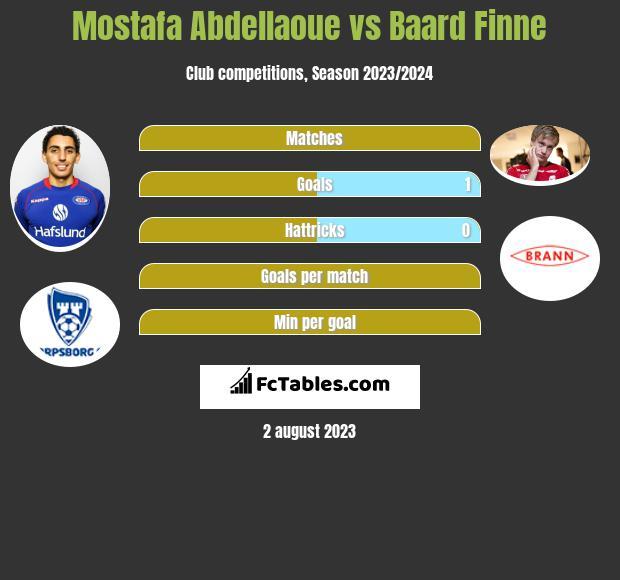 Mostafa Abdellaoue vs Baard Finne h2h player stats