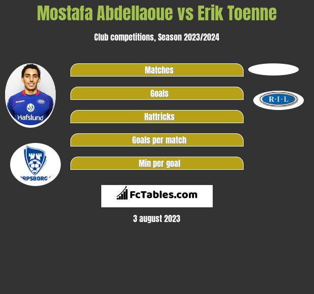 Mostafa Abdellaoue vs Erik Toenne h2h player stats