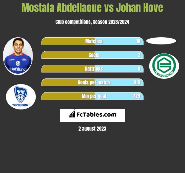 Mostafa Abdellaoue vs Johan Hove h2h player stats