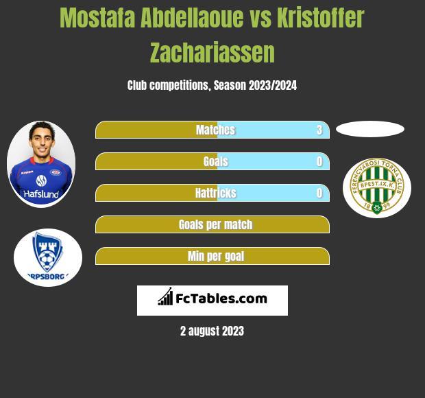 Mostafa Abdellaoue vs Kristoffer Zachariassen h2h player stats