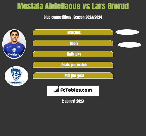 Mostafa Abdellaoue vs Lars Grorud infographic
