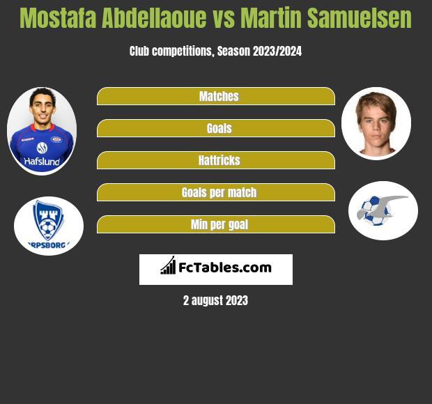Mostafa Abdellaoue vs Martin Samuelsen h2h player stats