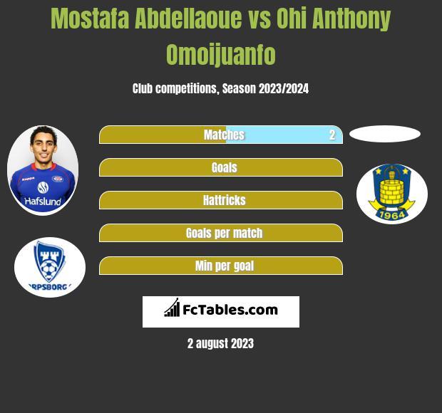 Mostafa Abdellaoue vs Ohi Anthony Omoijuanfo h2h player stats