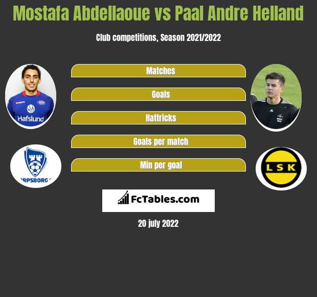 Mostafa Abdellaoue vs Paal Andre Helland h2h player stats