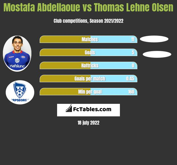 Mostafa Abdellaoue vs Thomas Lehne Olsen h2h player stats