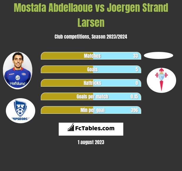 Mostafa Abdellaoue vs Joergen Strand Larsen h2h player stats