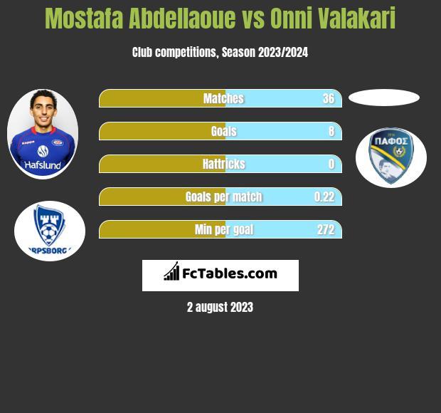 Mostafa Abdellaoue vs Onni Valakari h2h player stats