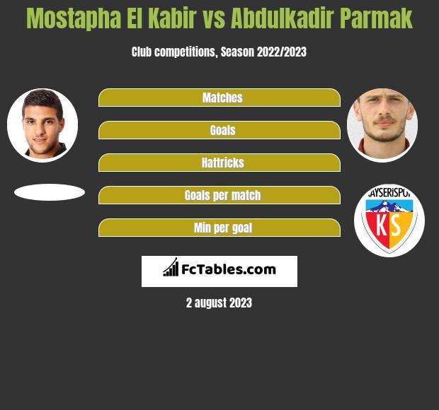 Mostapha El Kabir vs Abdulkadir Parmak infographic