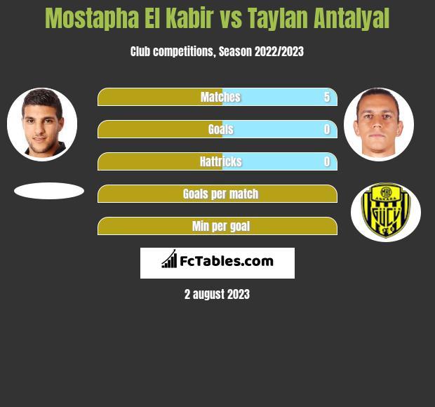 Mostapha El Kabir vs Taylan Antalyal h2h player stats