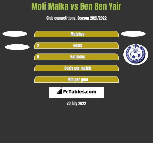 Moti Malka vs Ben Ben Yair h2h player stats