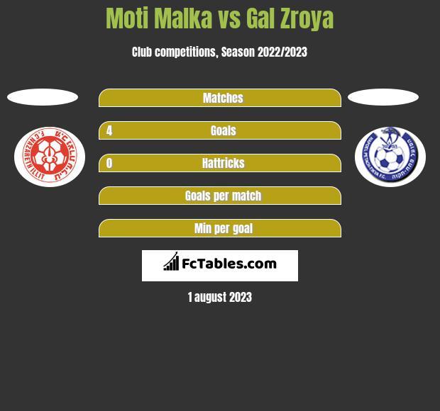 Moti Malka vs Gal Zroya h2h player stats
