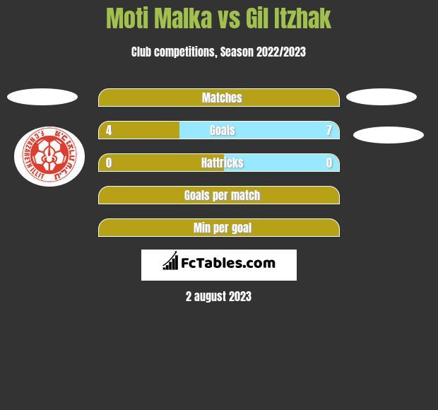 Moti Malka vs Gil Itzhak h2h player stats