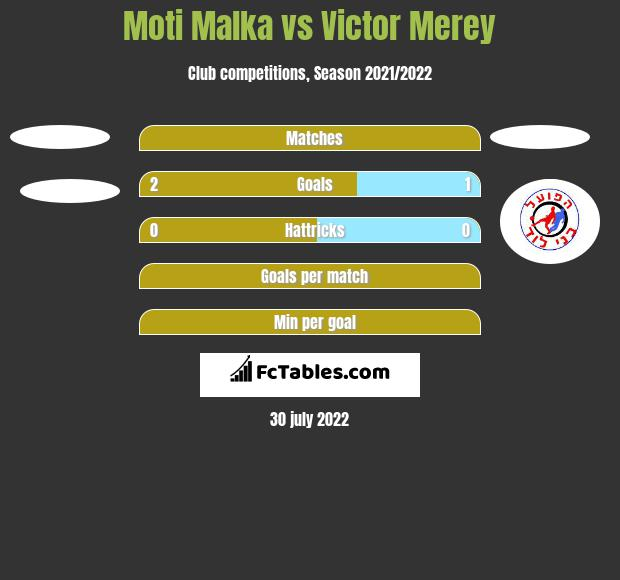 Moti Malka vs Victor Merey h2h player stats