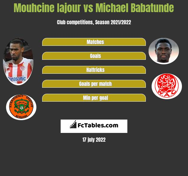 Mouhcine Iajour vs Michael Babatunde h2h player stats