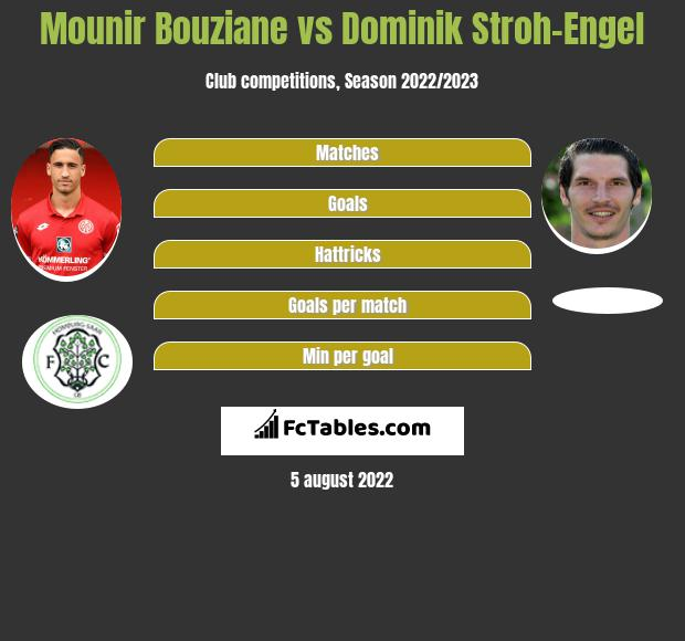 Mounir Bouziane vs Dominik Stroh-Engel h2h player stats