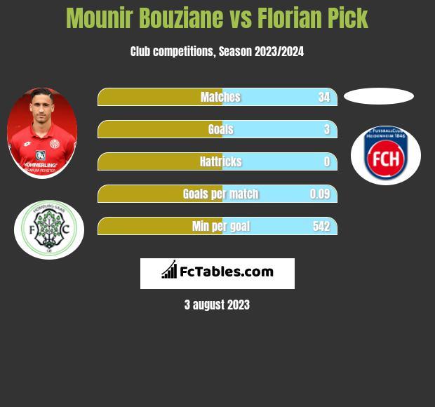 Mounir Bouziane vs Florian Pick h2h player stats